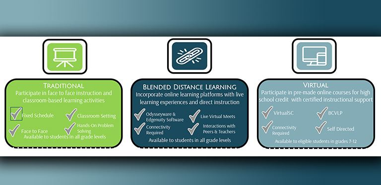 Graphic on empowered learning pathways
