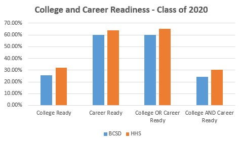 College and Career Readiness for HHS Class of 2020